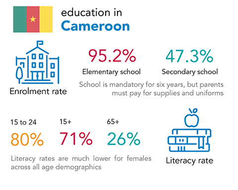 Chalice - education and literacy rates in Cameroon