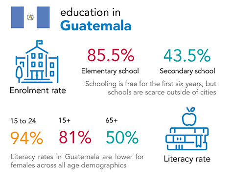 Chalice - education and literacy rates in Guatemala