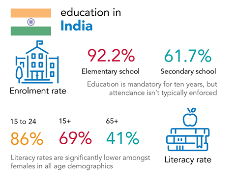 Chalice - education and literacy rates in India