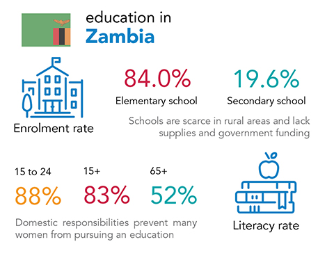 Chalice - education and literacy rates in Zambia