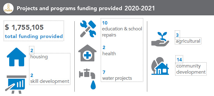 projects and programs funding received